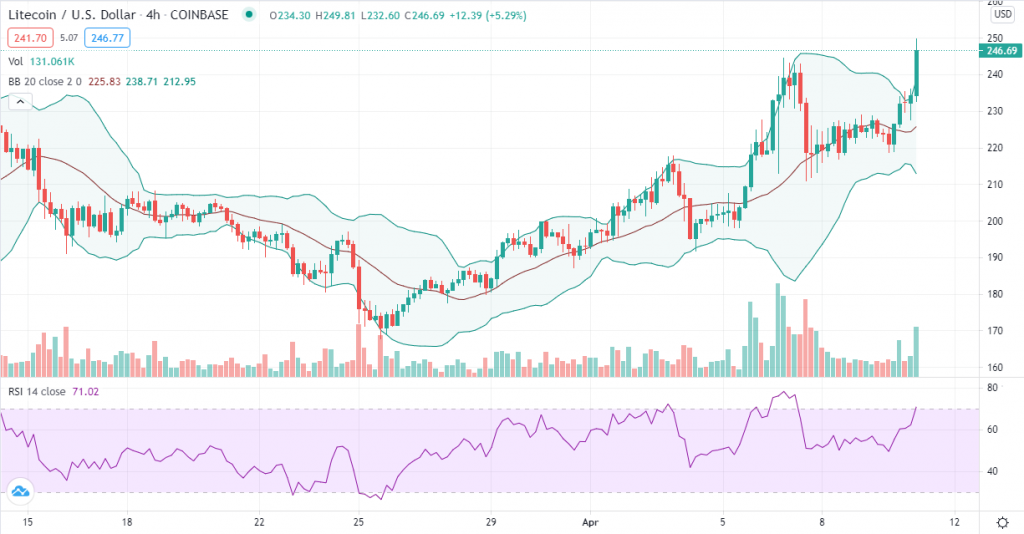 Litecoin price prediction: LTC touches $250 as bulls push towards $300 2