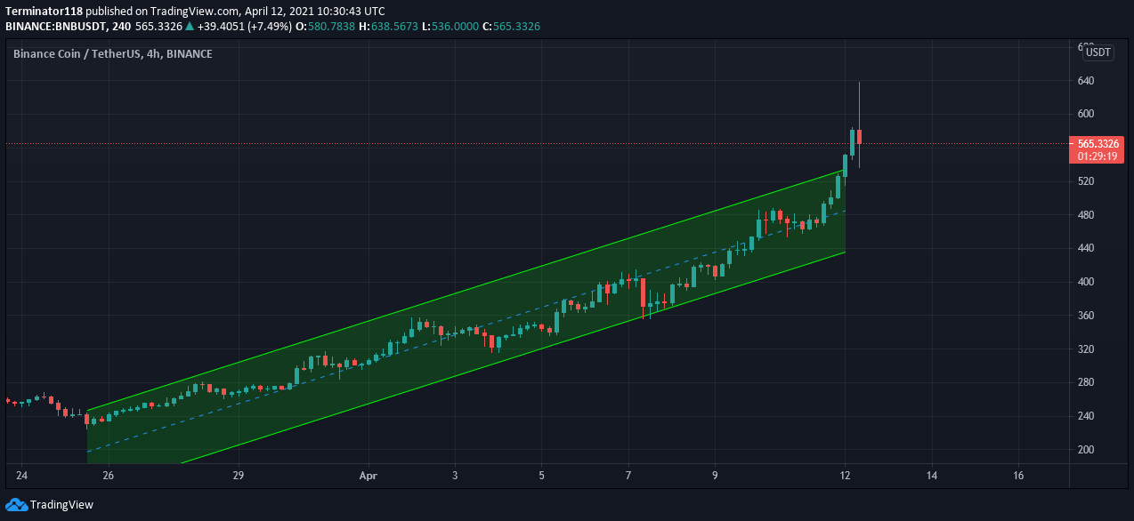 Binance Coin price prediction: BNB to face rejection at $600 as bulls stumble 2