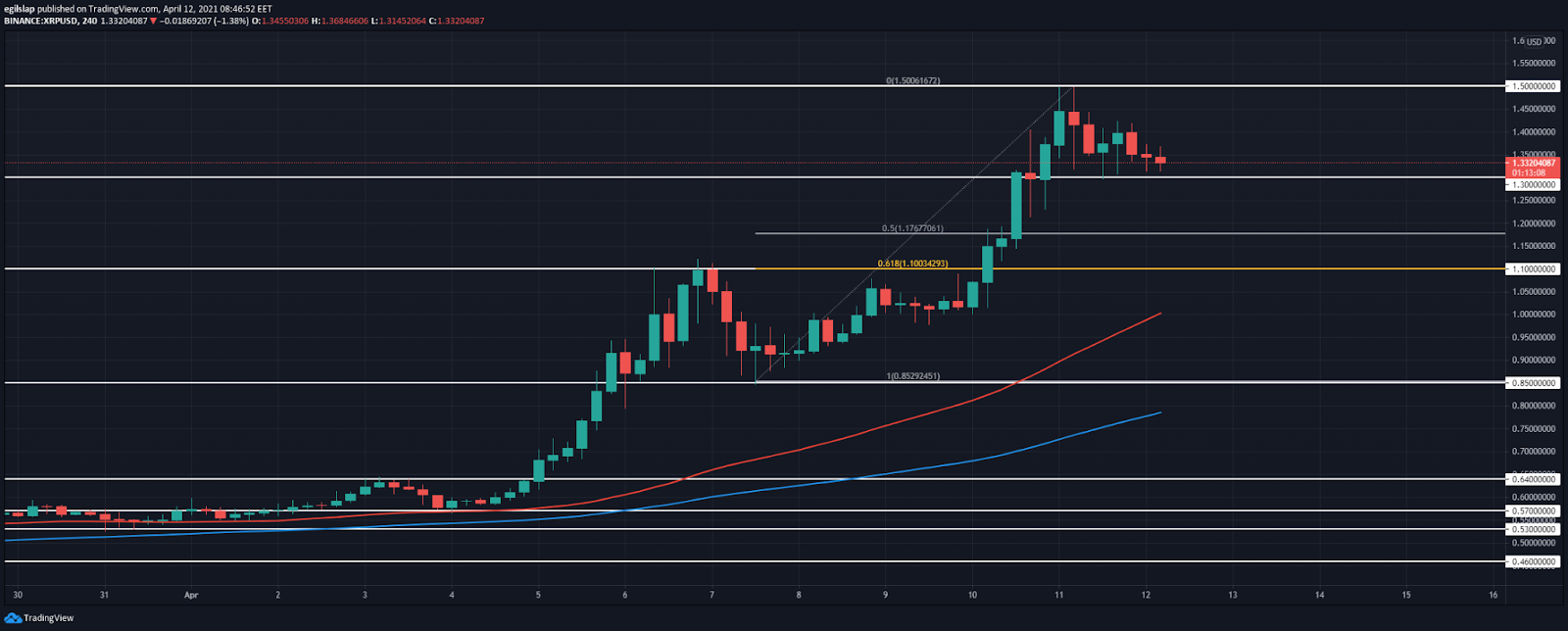 Ripple price prediction: Ripple retraces after setting ATH at $1.50, further downside expected today