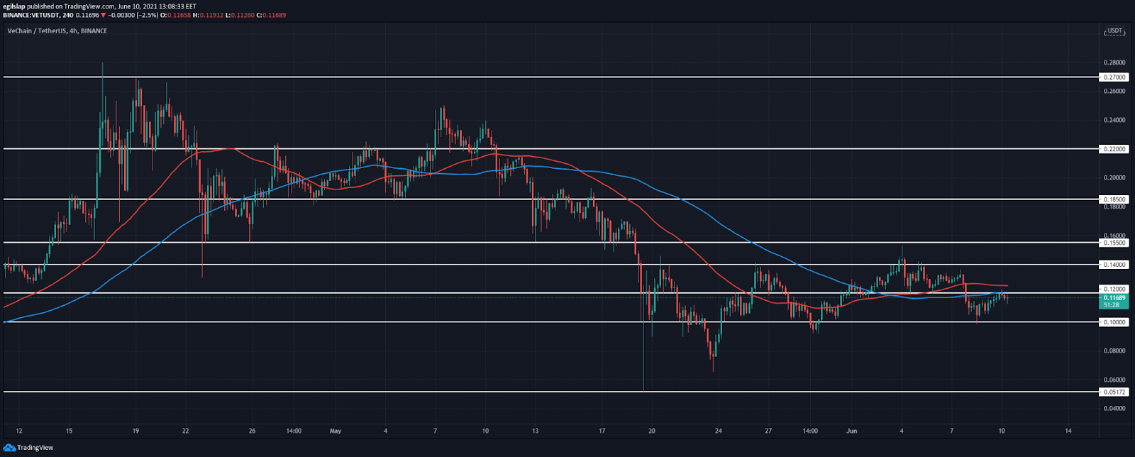 VeChain price analysis: VeChain established a higher low at $0.10, prepares to push higher again?